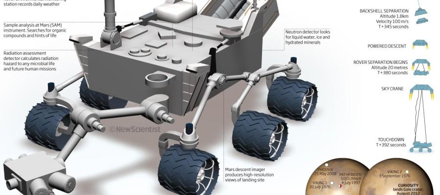 Next Nasa Mars rover to hunt ancient life