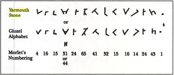 The Mystery of Yarmouth Runic Stone